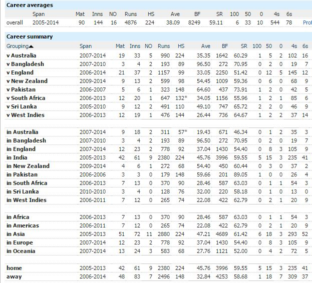 Dhoni-batting summary
