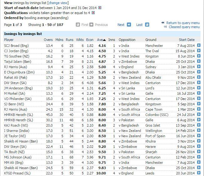 Best innings bowling average-min 4 wickets
