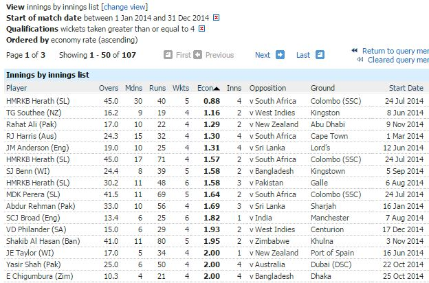 Best innings economy rate-min 4 wickets
