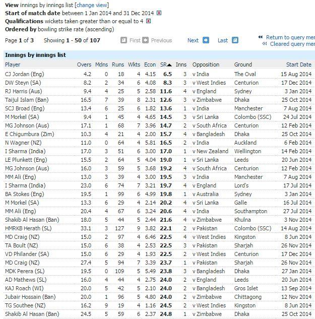 Best innings strike rate-min 4 wickets