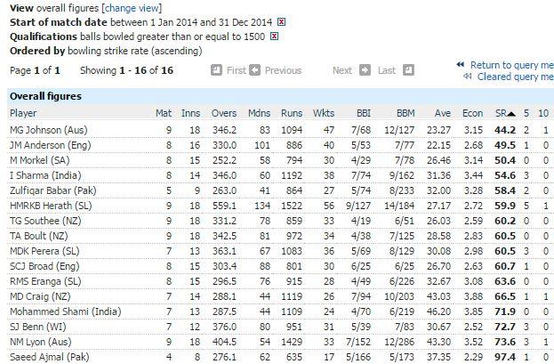 Best strike rate-minimum 1500 balls