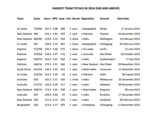 Highest team totals in 2014