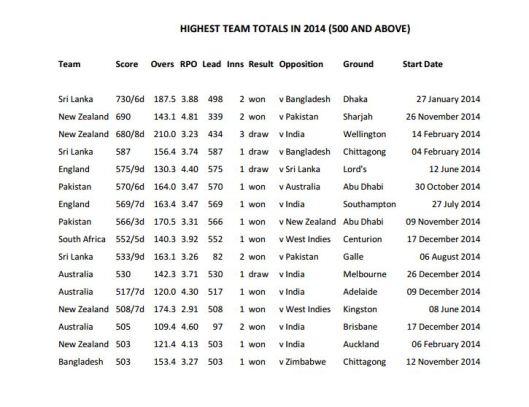 Highest team totals in 2014