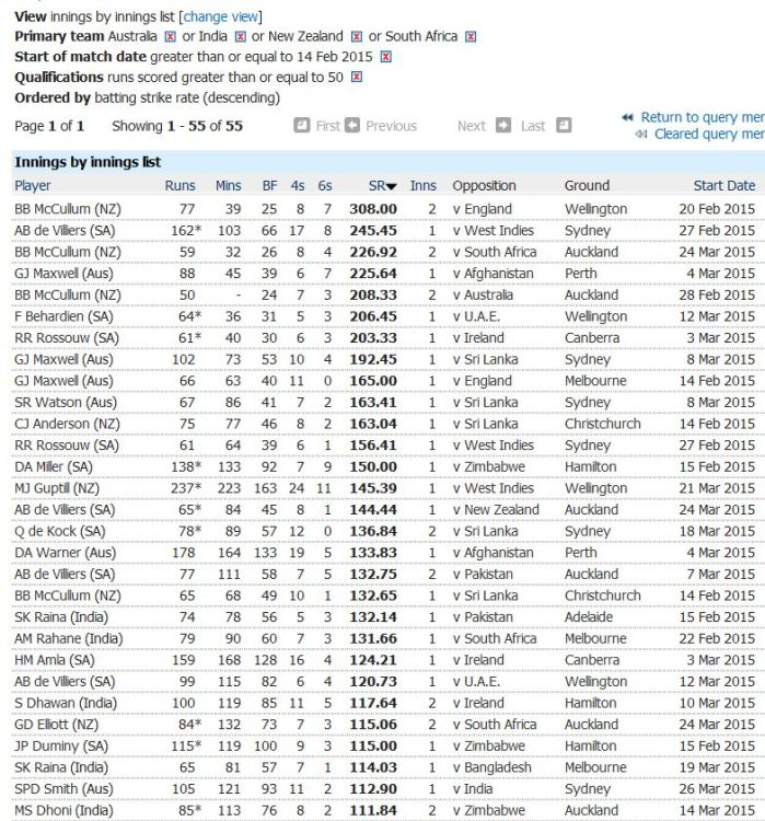 Batting-strike rate
