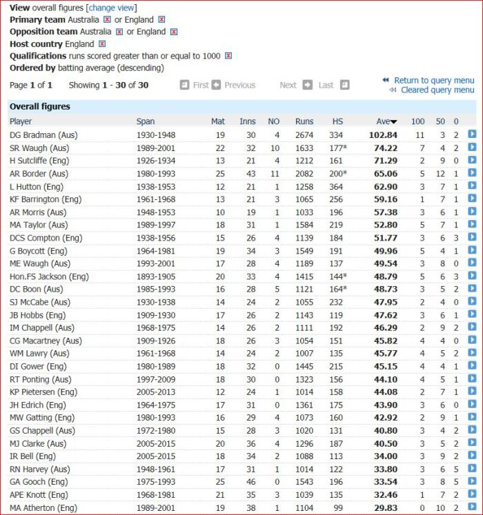Ashes-batting avg