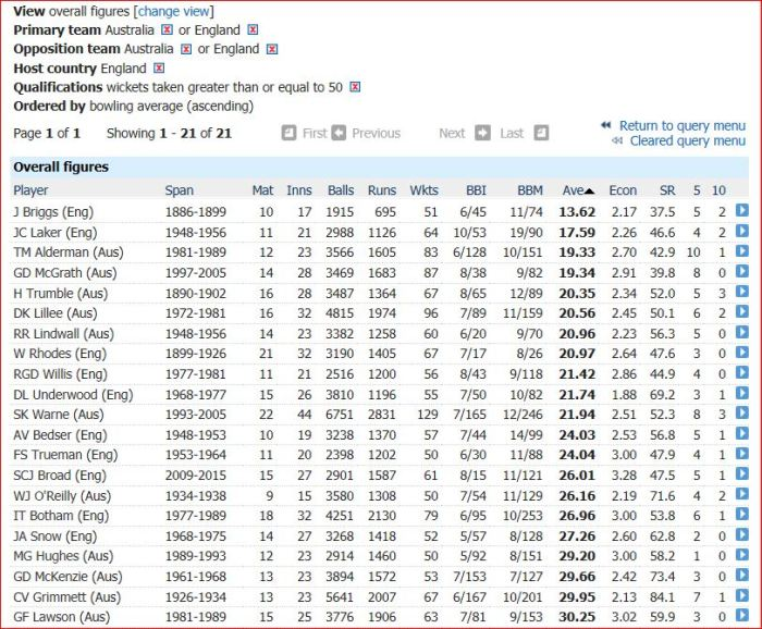 Ashes-bowling avg