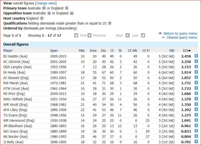 Ashes-fielding avg