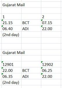 Gujmail