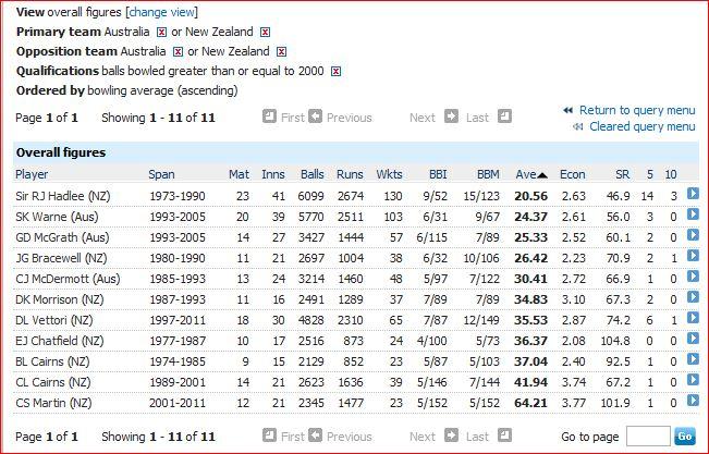 Aus v NZ-best bowling avgs