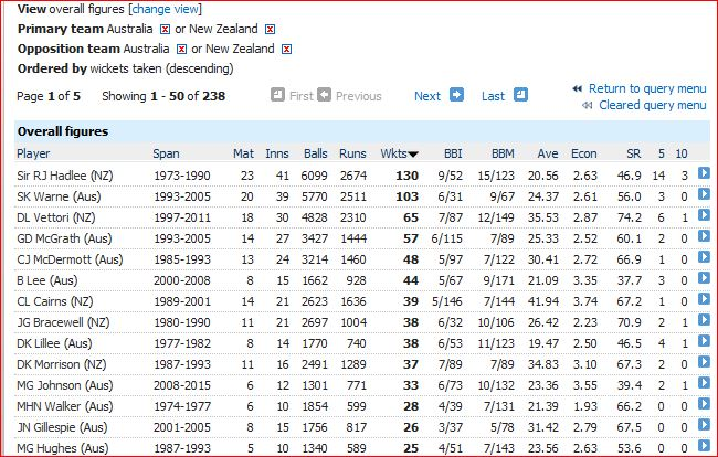 Aus v NZ-most wickets