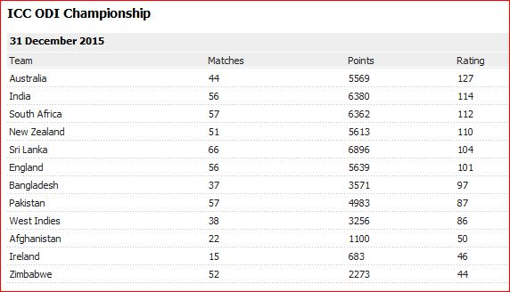 2015-ODI rankings
