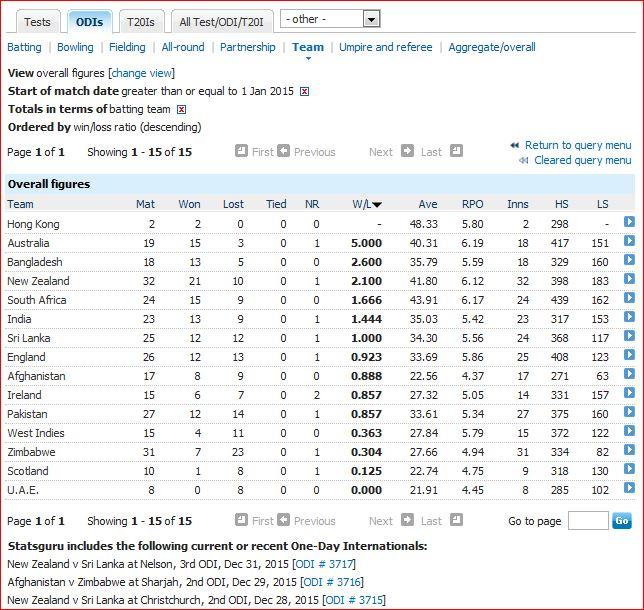 2015-ODI results