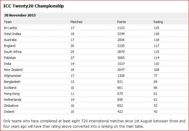 2015-T20 rankings