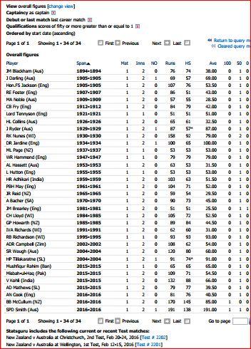 50 plus in last career Test, while captain