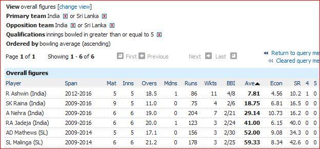 Ind-SL bowling average