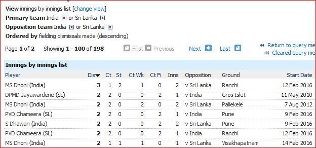 Ind-SL match dismissals