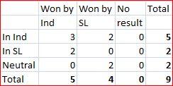 Ind-SL T20 summary