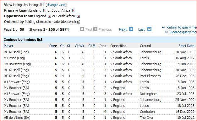 SA-Eng innings fielding