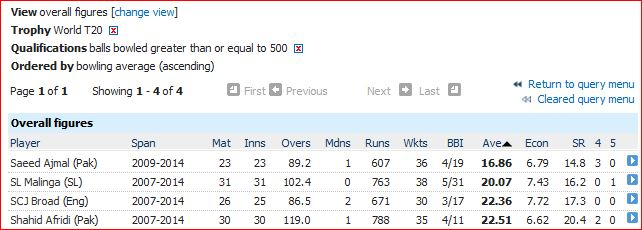 Best bowling averages