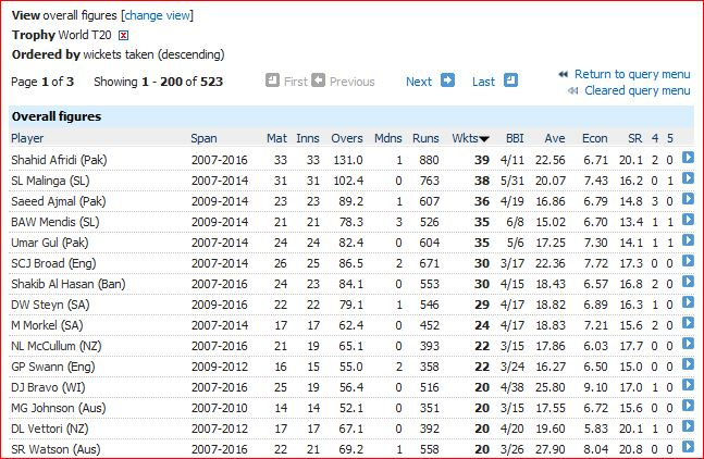 T20WC-most wickets