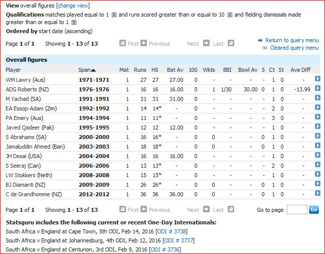 10 runs and 1 dismissal in only ODI