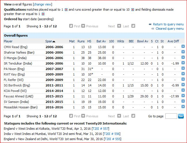 10 runs and 1 dismissal in only T20I