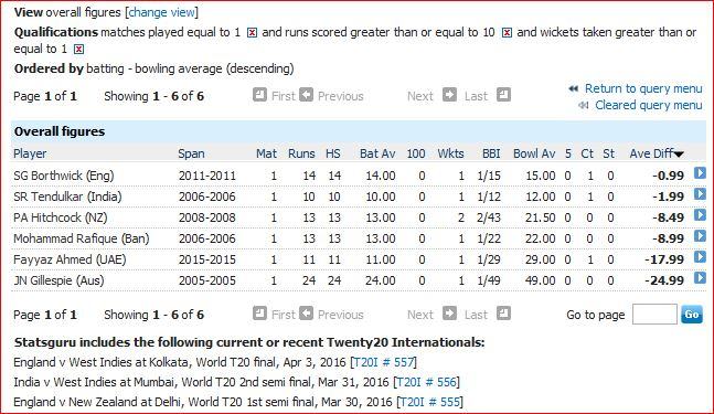 10 runs and 1 wicket in only T20I