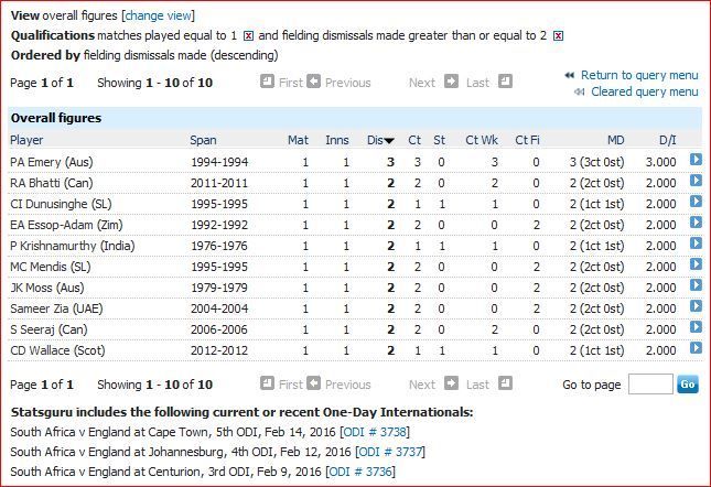2 plus dismissals in only ODI