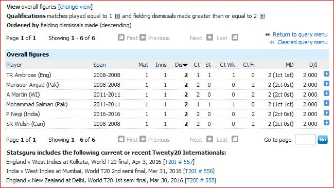 2 plus dismissals in only T20I