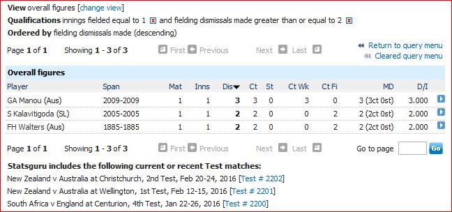 2 plus dismissals in only Test innings