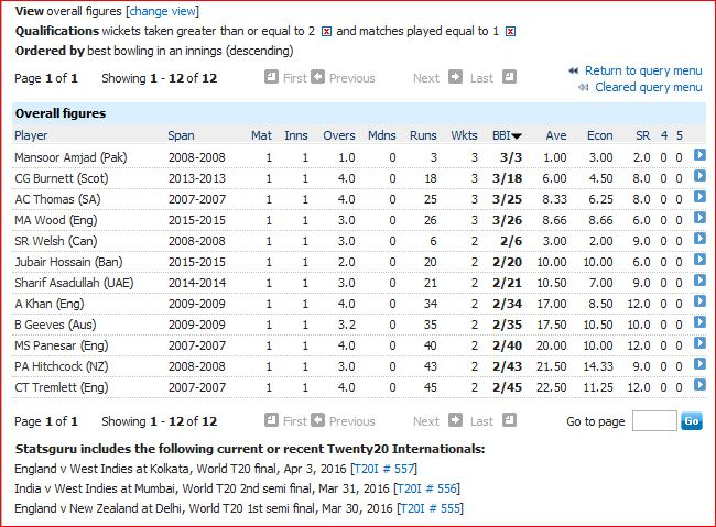 2 plus wickets in only T20I match