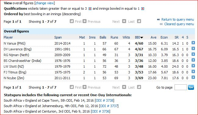 3 plus wickets in only ODI innings