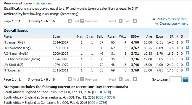 3 plus wickets in only ODI
