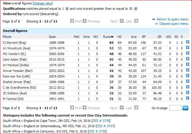 30 plus in only ODI