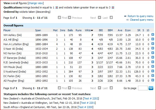 3wi in only Test innings