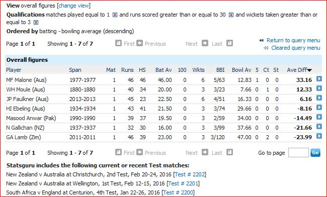 All round-30 runs and 3 wkts in only Test