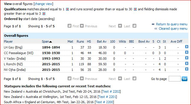 Allround-30 runs and 3 dismissals in only Test