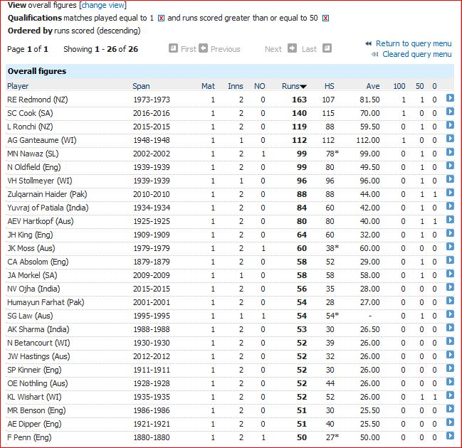 Fifty or more runs in only Test