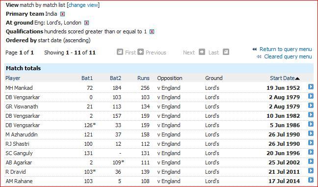 Lord's-India batting-1