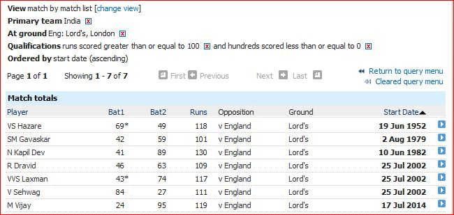 Lord's-India batting-2