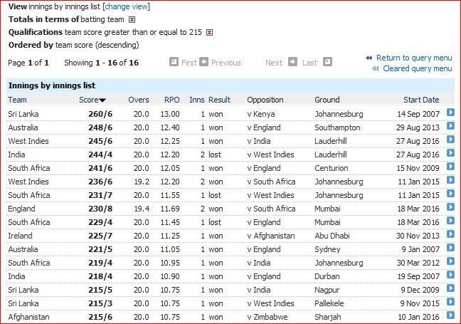 Highest T20I totals