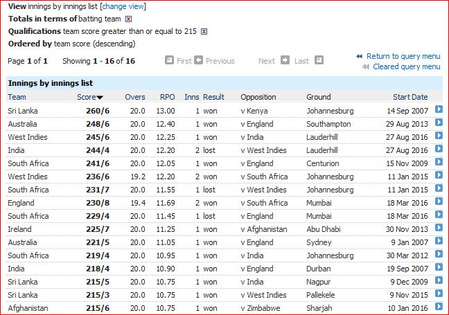 Highest T20I totals