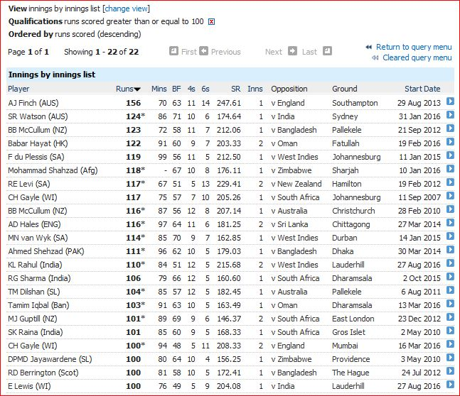 Hundreds in T20Is