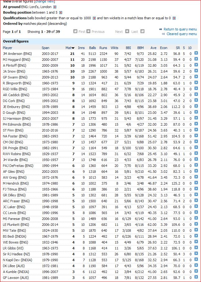 Most matches wo ten-for at Lord's