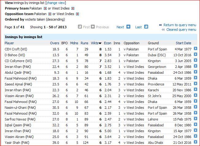 pak-wi-innings-bowl