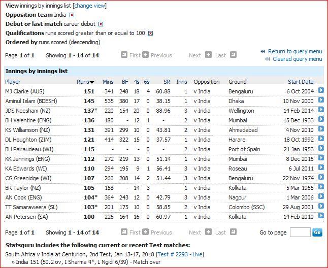 Debut century against India