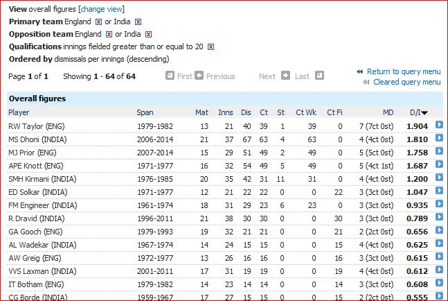 e-v-i-best-fielding-avg