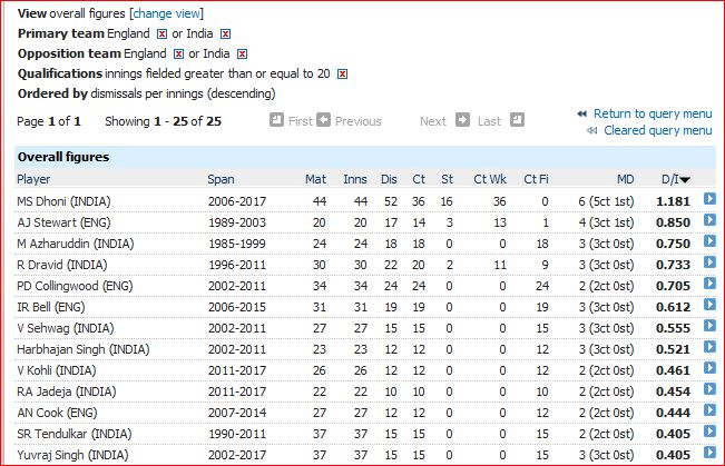 eng-odi-fielding-average