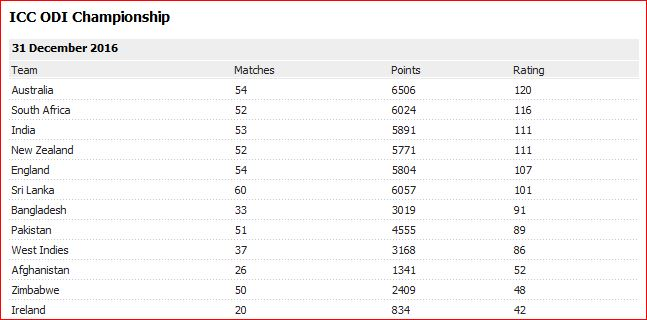 icc-ranking-odis-end-2016