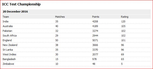 icc-ranking-tests-end-2016